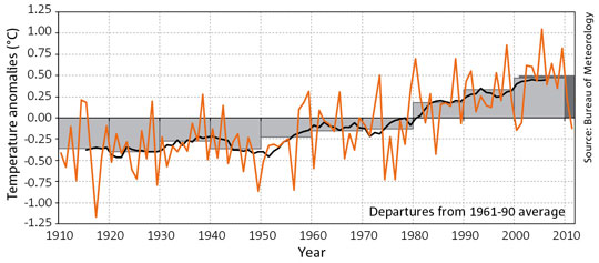 Source: CSIRO, State of the Climate, 2012.