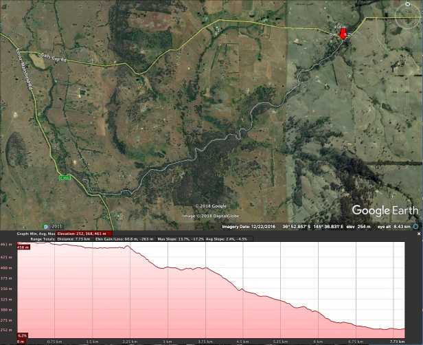 route & elevation profile